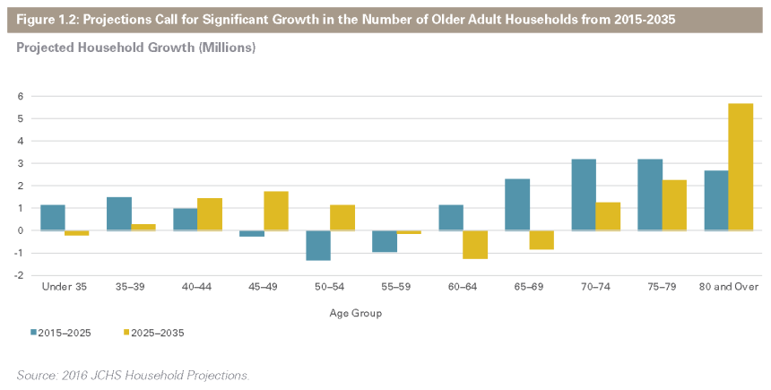 Chart of Proj on Household Growth