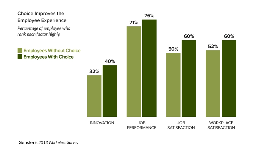 Autonomy in the workplace | Choice improves employee experience cdi graphic